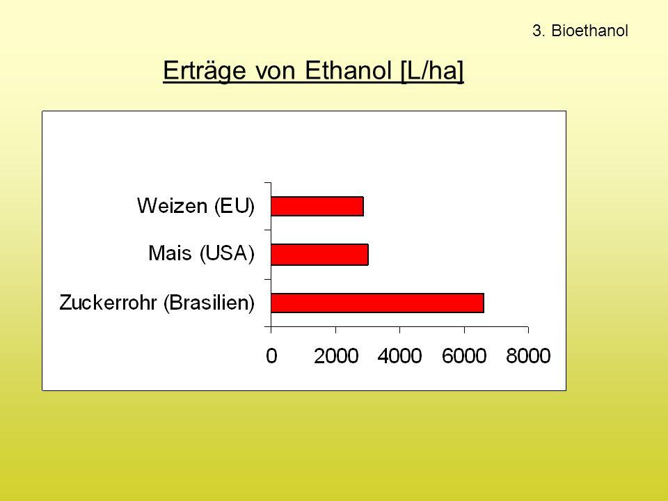 Erträge von Ethanol [L/ha]